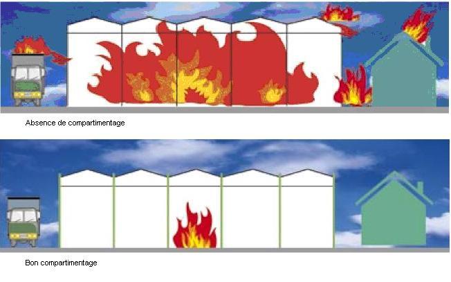Compartimentage coupe feu